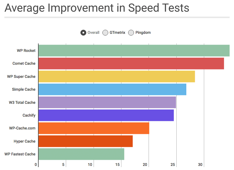 speed-for-caching-plugins